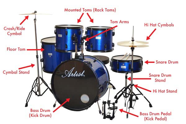 Drum Guides Beginners Guide To Drums